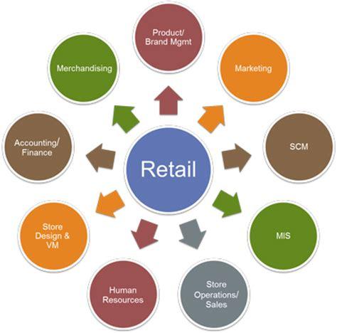 E retail business plan